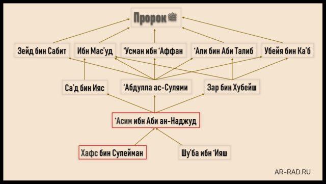 530-za-chto-imamy-poslabili-hafsa-i-asima-peredatchikov-korana